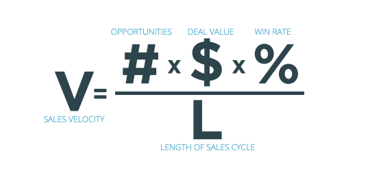https://blog.hubspot.com/hubfs/Sales%20Velocity%20What%20It%20Is%20&%20How%20to%20Measure%20It.png